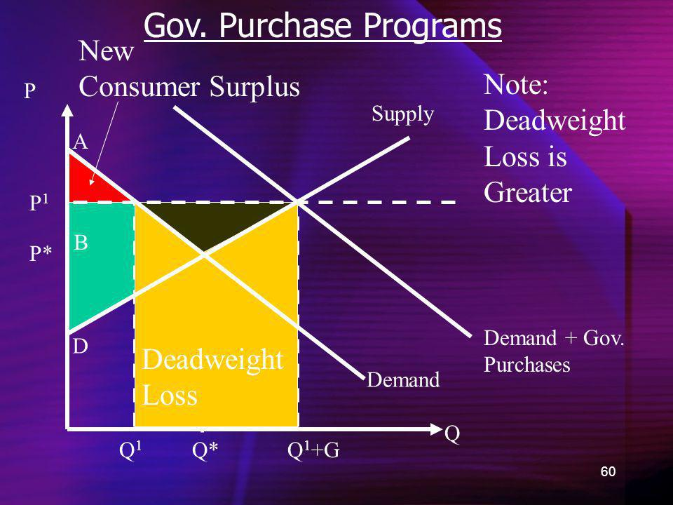 Gov. Purchase Programs New Consumer Surplus Note: Deadweight Loss is