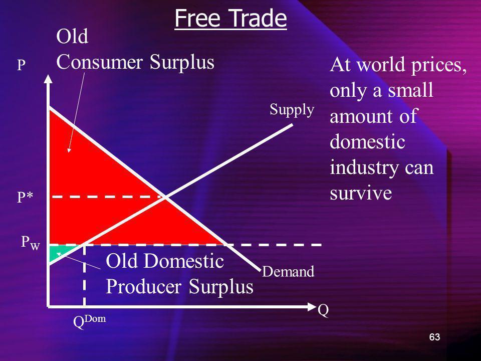 Free Trade Old Consumer Surplus