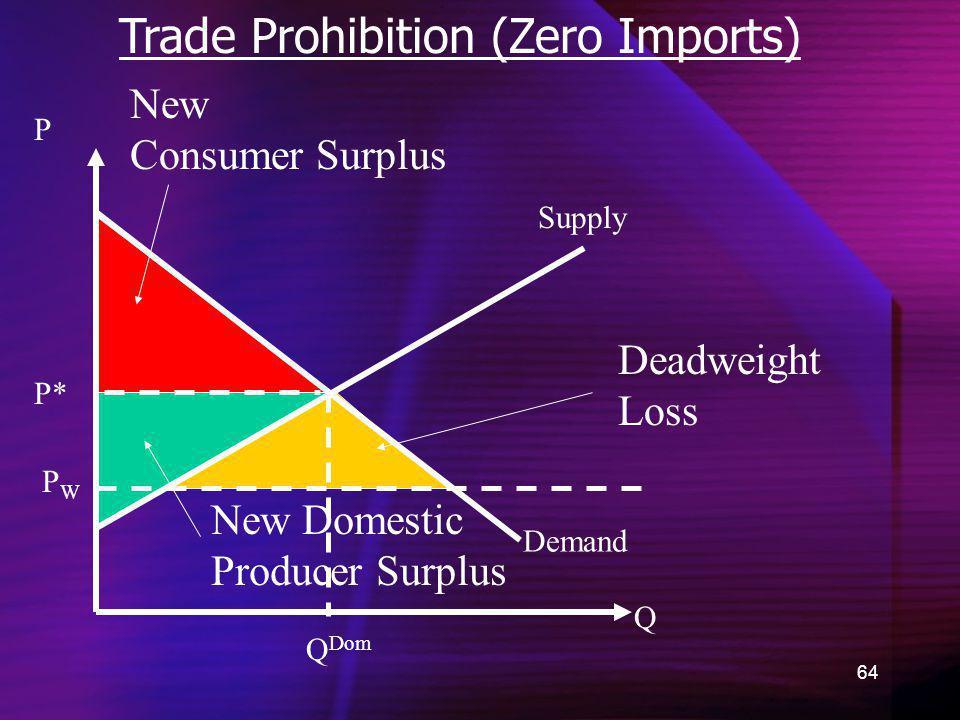 Trade Prohibition (Zero Imports)