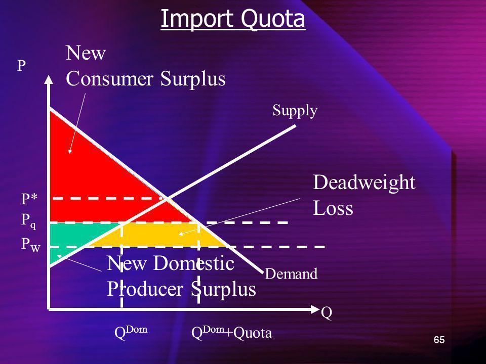 Import Quota New Consumer Surplus Deadweight Loss New Domestic