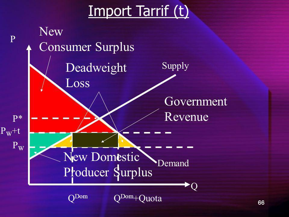 Import Tarrif (t) New Consumer Surplus Deadweight Loss Government