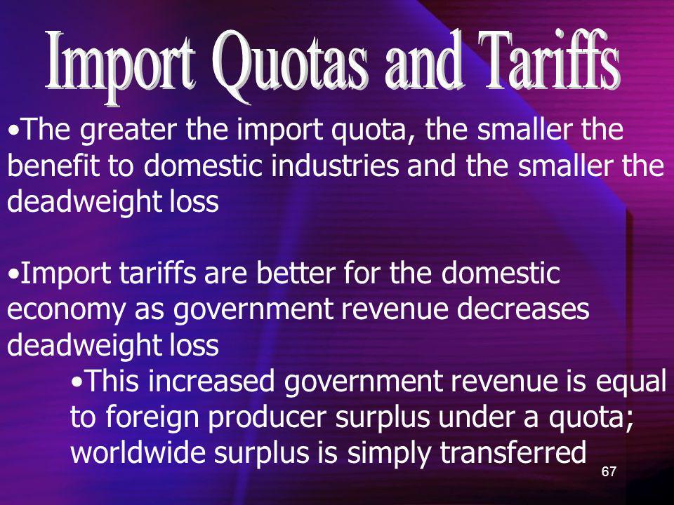 Import Quotas and Tariffs