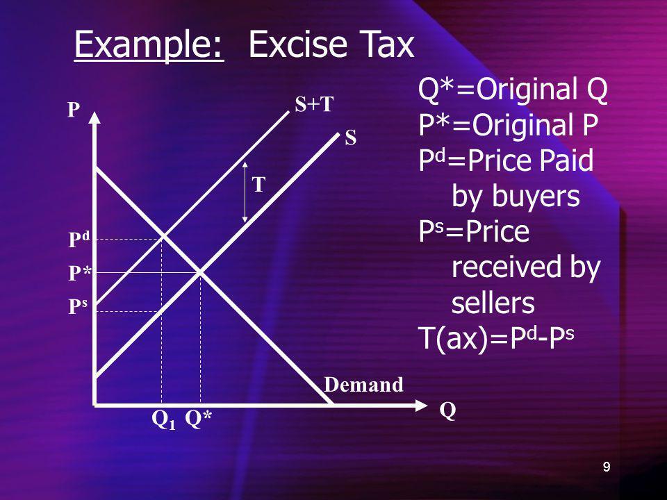 Example: Excise Tax Q*=Original Q P*=Original P