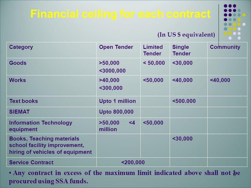 Financial ceiling for each contract