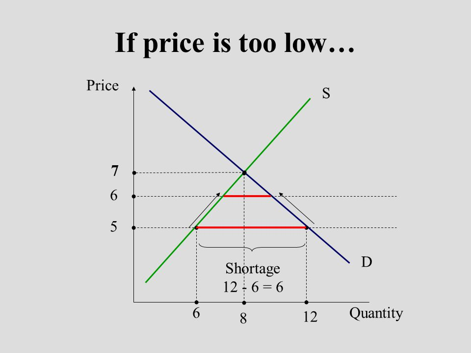 If price is too low… Price S D 7 8 6 5 6 12 Shortage 12 - 6 = 6