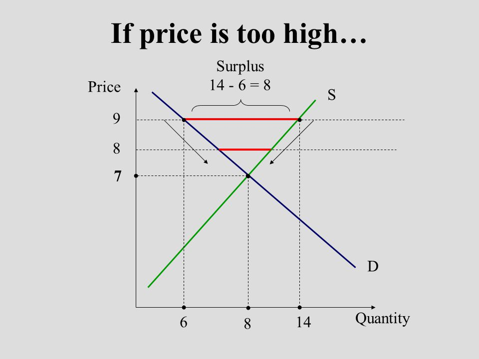 If price is too high… Surplus 14 - 6 = 8 Price S D 9 6 14 8 7 8