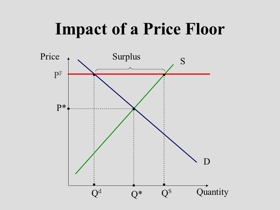 Impact of a Price Floor Price Surplus S D PF Qd QS P* Q* Quantity