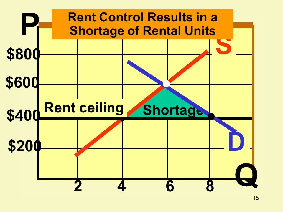 Rent Control Results in a Shortage of Rental Units