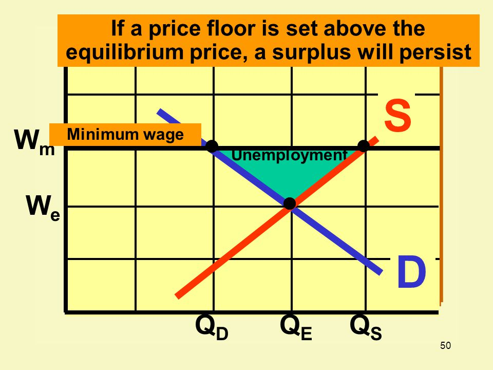 If a price floor is set above the equilibrium price, a surplus will persist