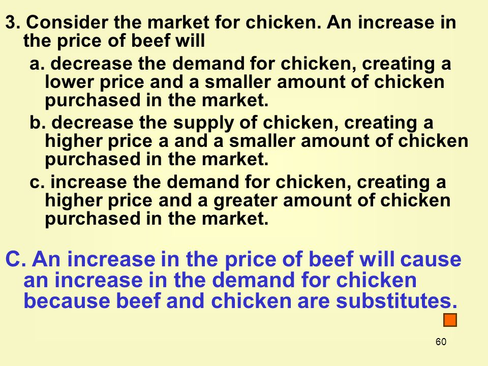 3. Consider the market for chicken