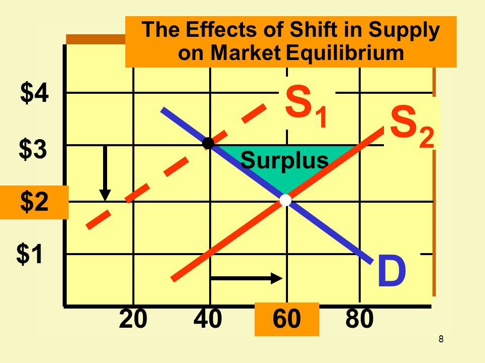 The Effects of Shift in Supply on Market Equilibrium