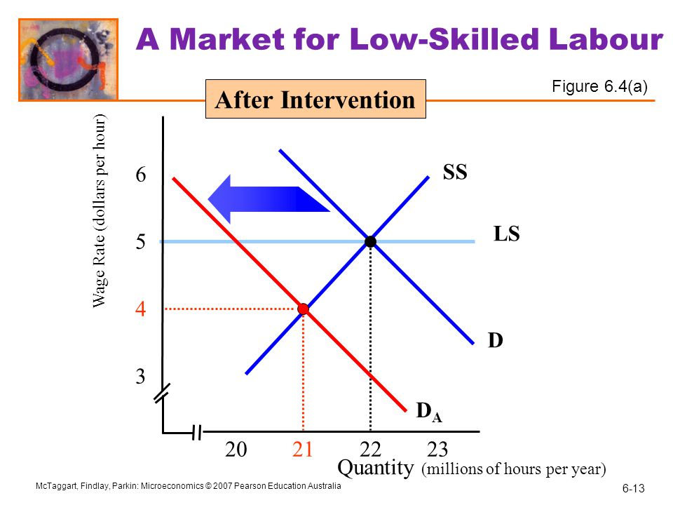 A Market for Low-Skilled Labour
