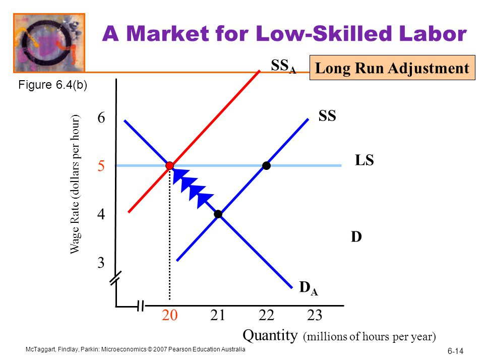 A Market for Low-Skilled Labor