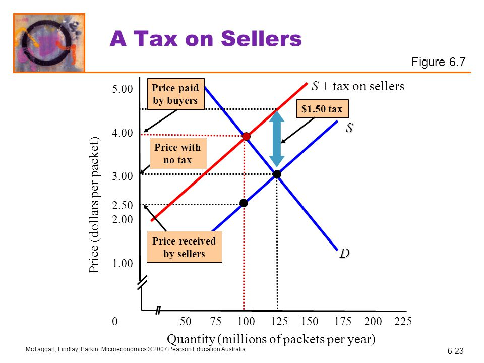A Tax on Sellers S + tax on sellers S Price (dollars per packet) D
