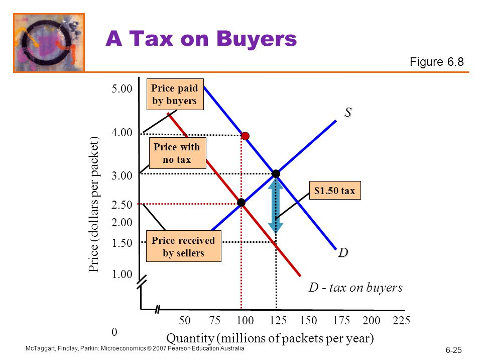 A Tax on Buyers S Price (dollars per packet) D D - tax on buyers