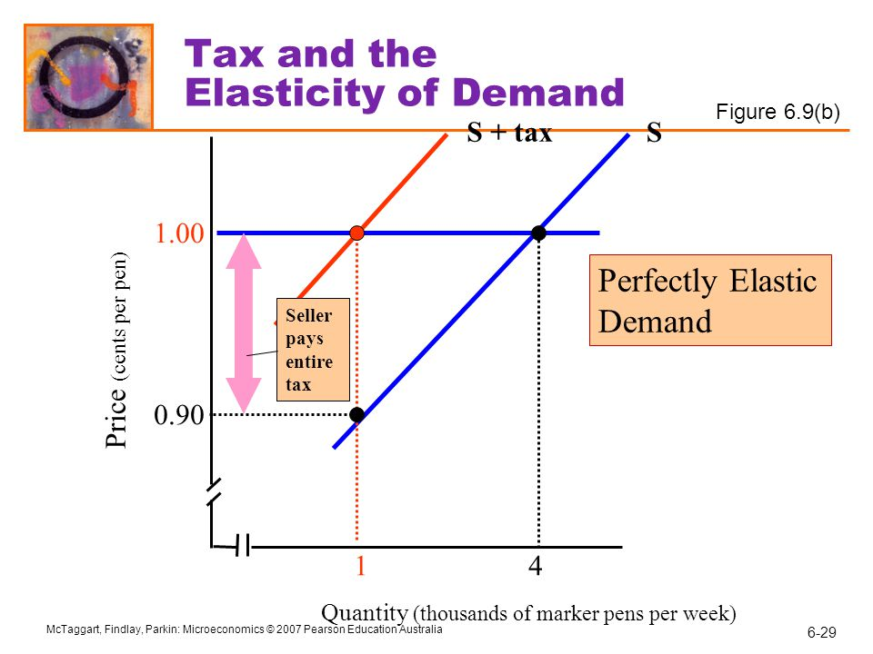 Tax and the Elasticity of Demand