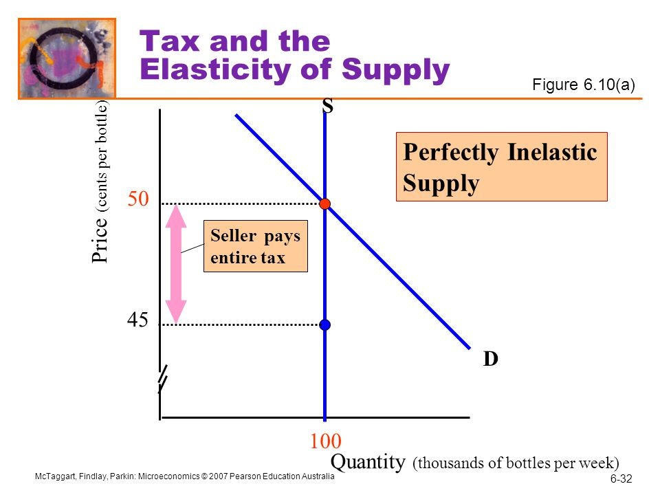 Tax and the Elasticity of Supply