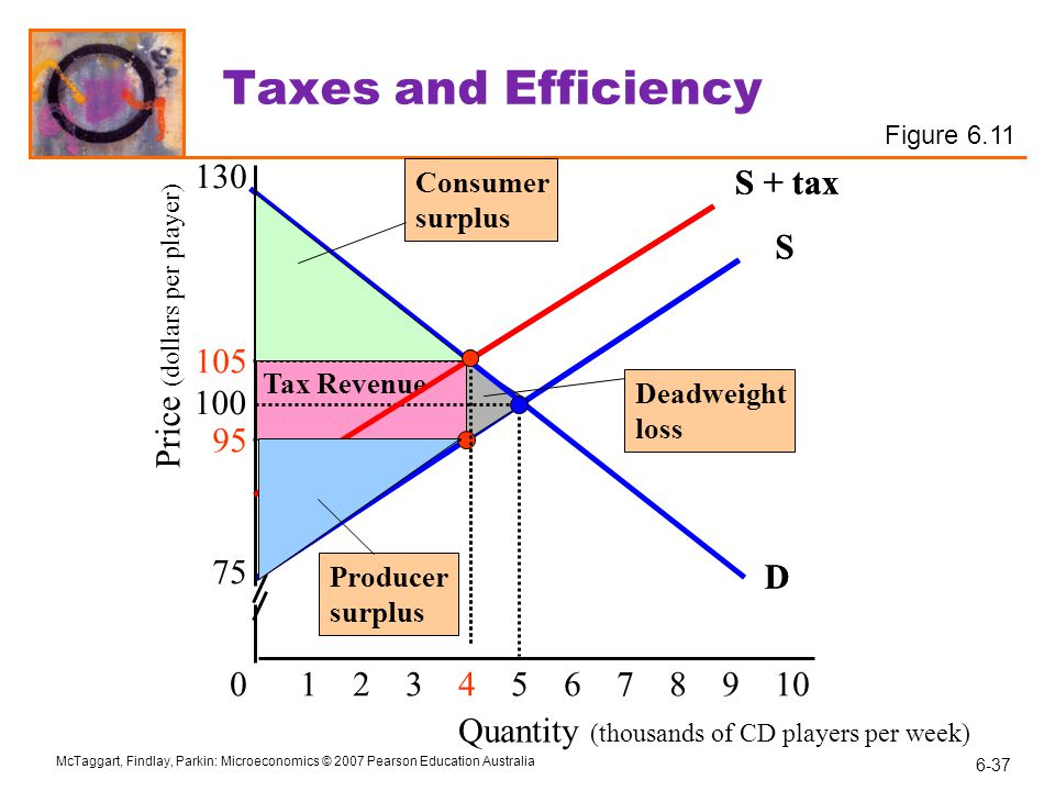 Taxes and Efficiency 130 S + tax S + tax S S