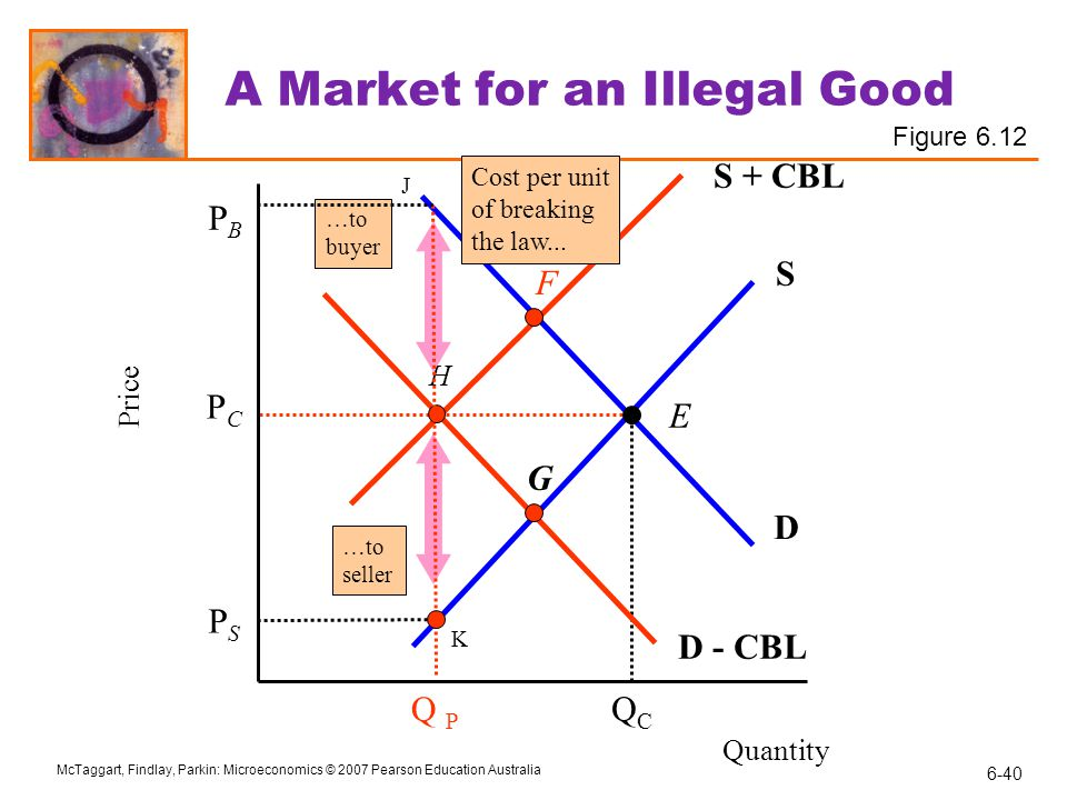 A Market for an Illegal Good