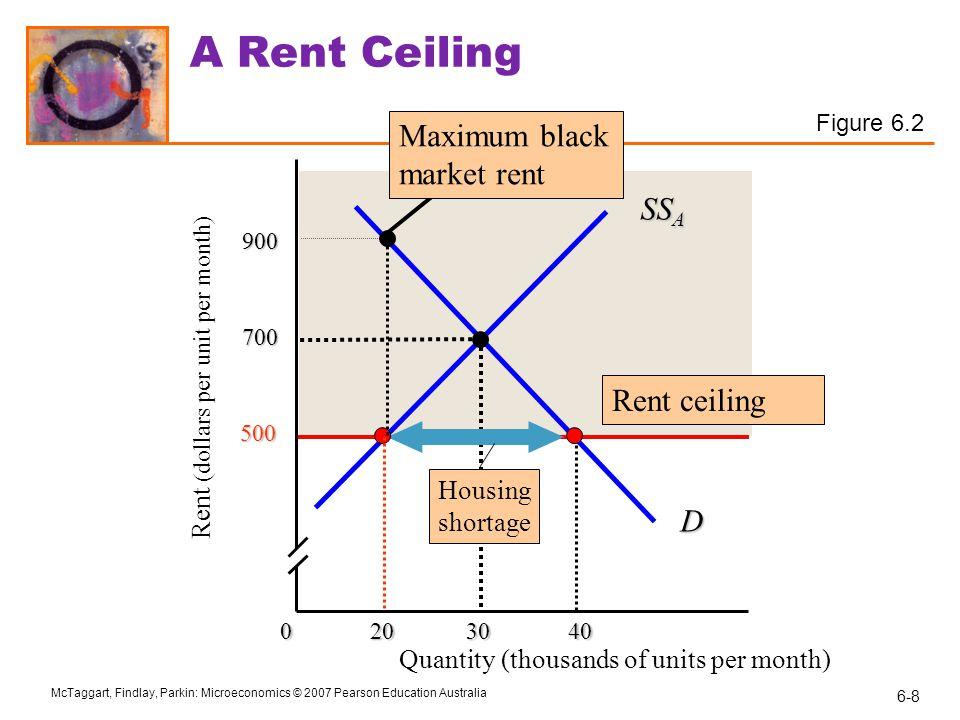 A Rent Ceiling Maximum black market rent SSA Rent ceiling D