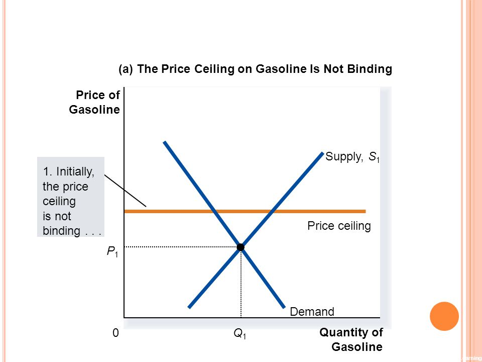 (a) The Price Ceiling on Gasoline Is Not Binding