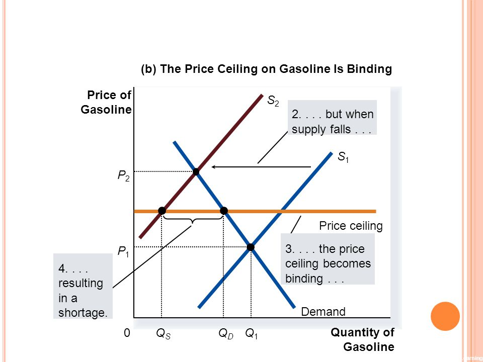 (b) The Price Ceiling on Gasoline Is Binding
