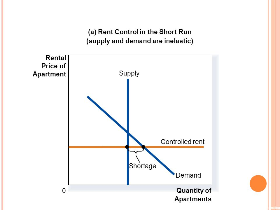 (a) Rent Control in the Short Run (supply and demand are inelastic)