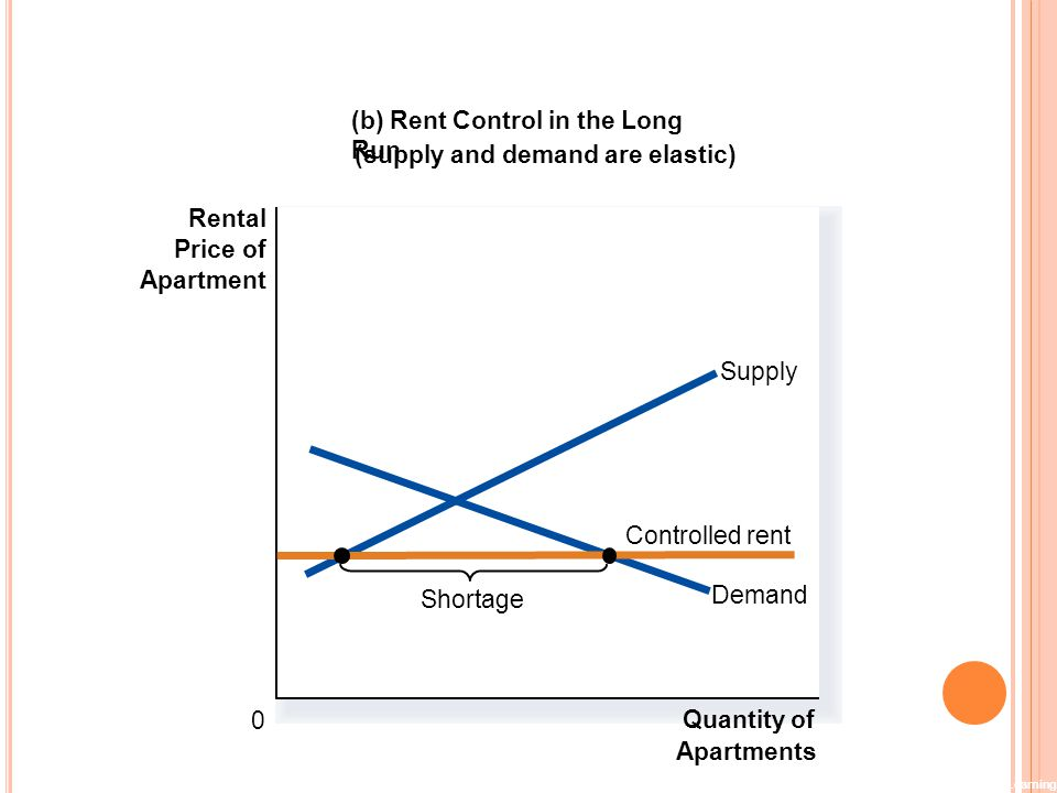 (b) Rent Control in the Long Run (supply and demand are elastic)