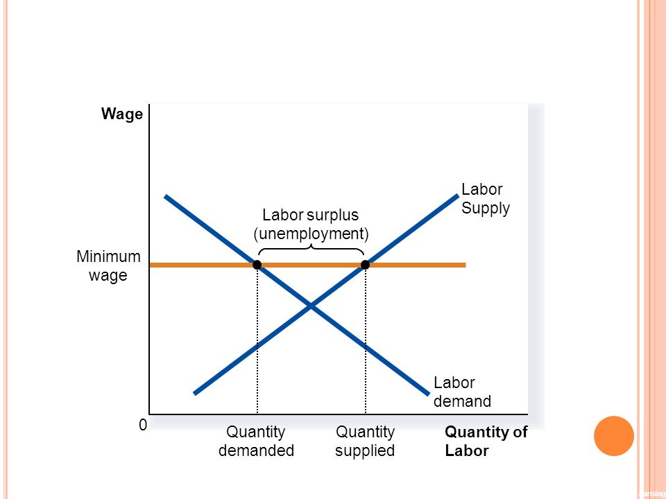 Figure 5 How the Minimum Wage Affects the Labor Market