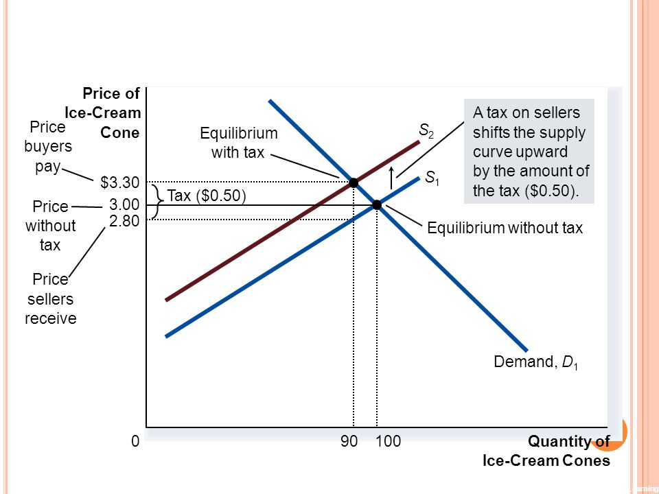 Figure 7 A Tax on Sellers Price of Ice-Cream Demand, D1