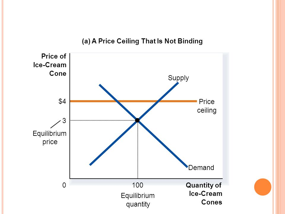 (a) A Price Ceiling That Is Not Binding