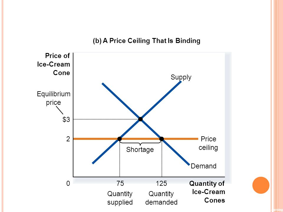 (b) A Price Ceiling That Is Binding