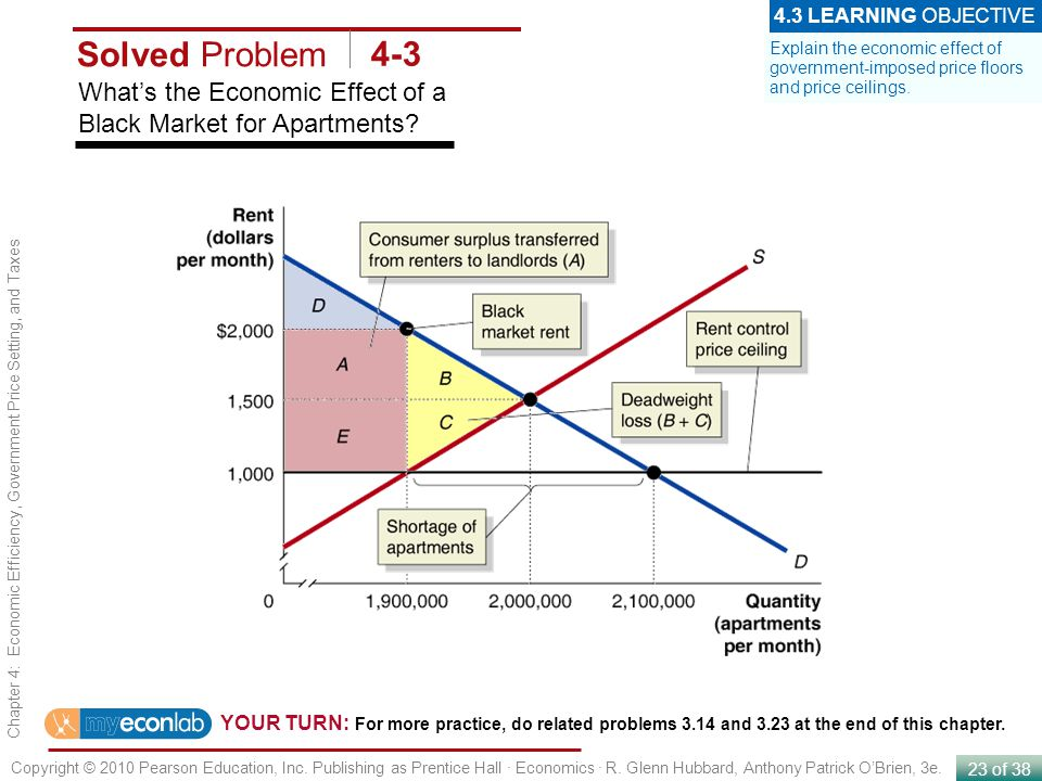 4.3 LEARNING OBJECTIVE Solved Problem. 4-3. Explain the economic effect of government-imposed price floors and price ceilings.