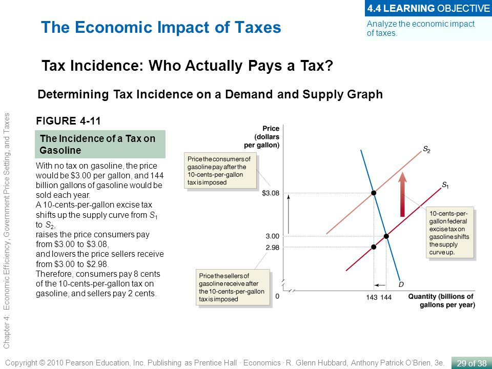 The Economic Impact of Taxes