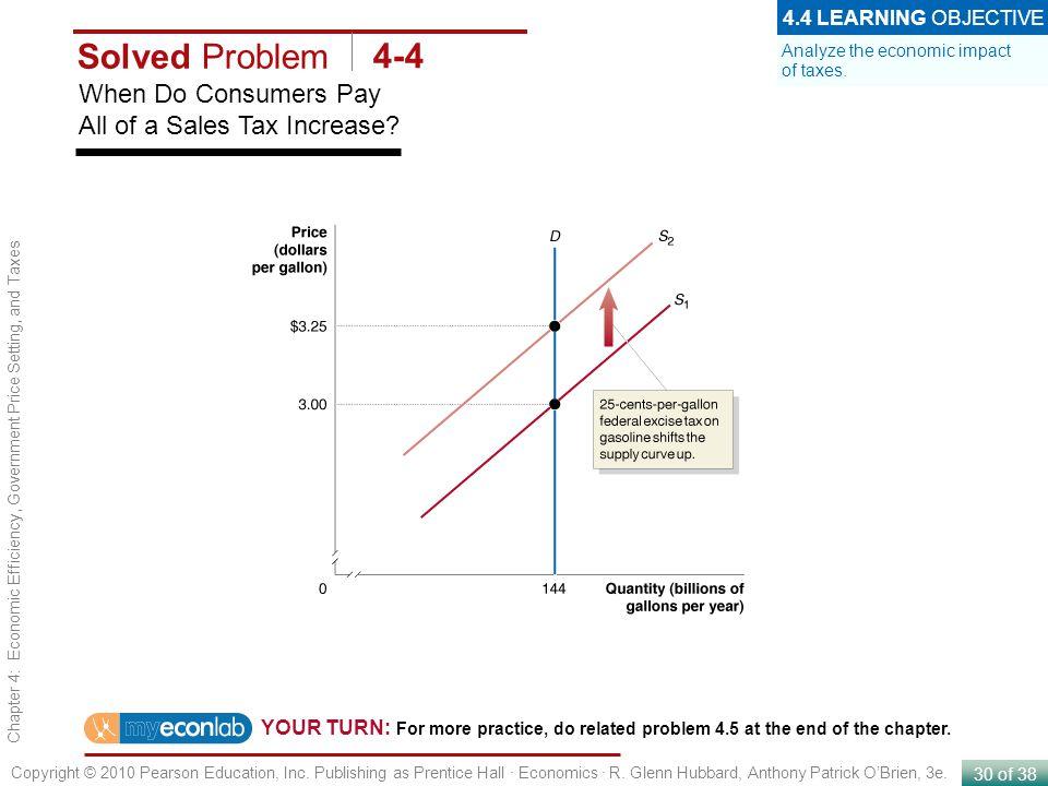Solved Problem 4-4 When Do Consumers Pay All of a Sales Tax Increase