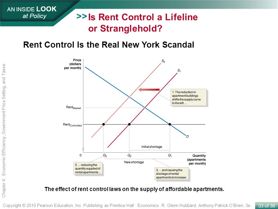 Is Rent Control a Lifeline or Stranglehold