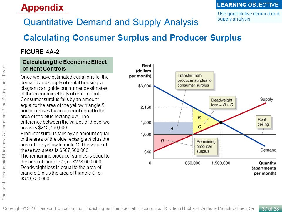 Quantitative Demand and Supply Analysis