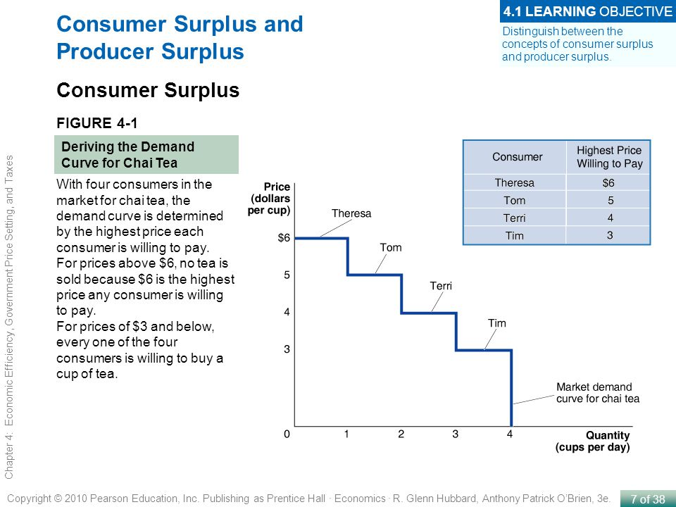 Consumer Surplus and Producer Surplus