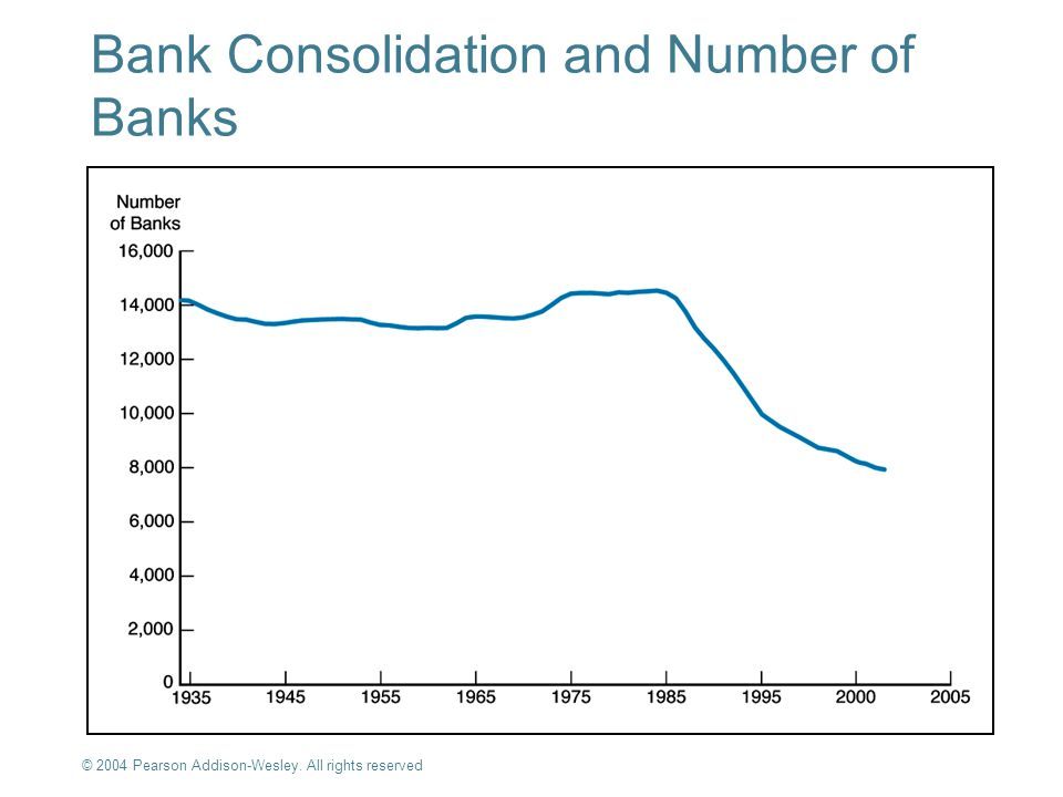 Bank Consolidation and Number of Banks