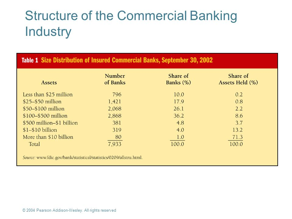 Structure of the Commercial Banking Industry