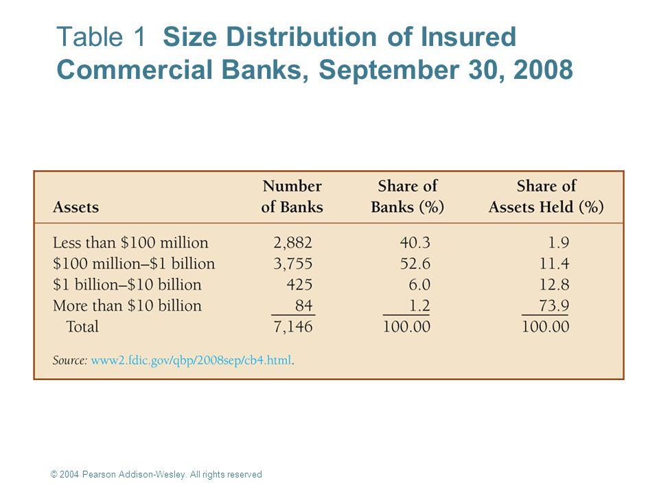 Table 1 Size Distribution of Insured Commercial Banks, September 30, 2008