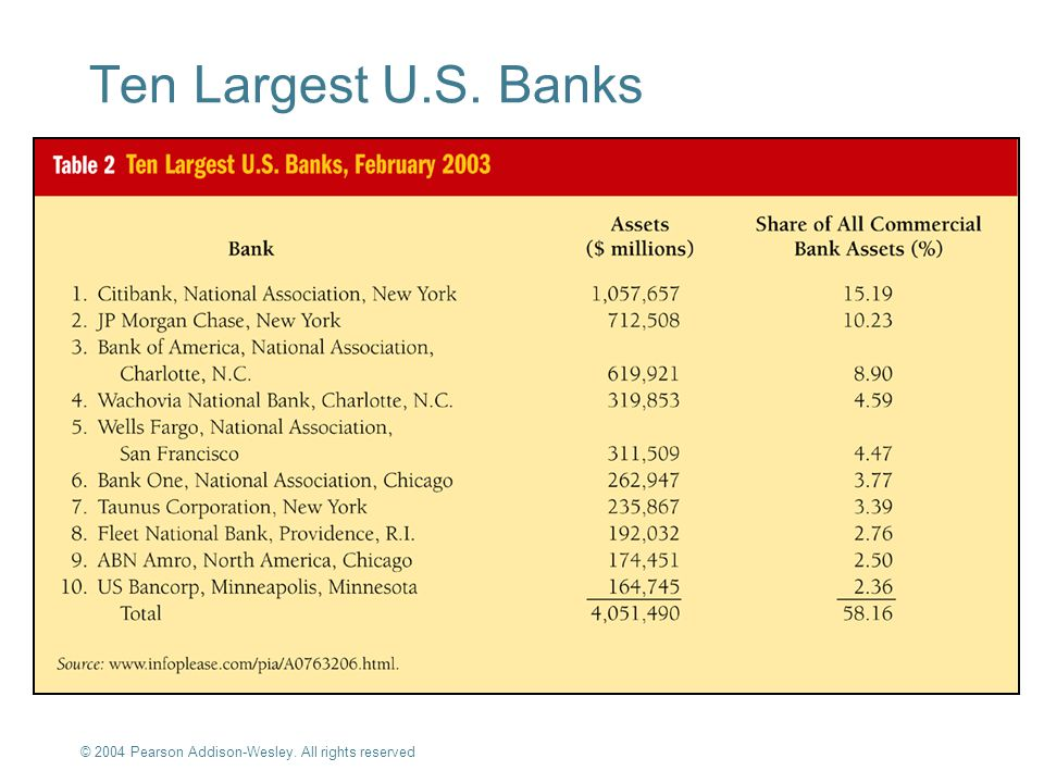 Ten Largest U.S. Banks © 2004 Pearson Addison-Wesley. All rights reserved