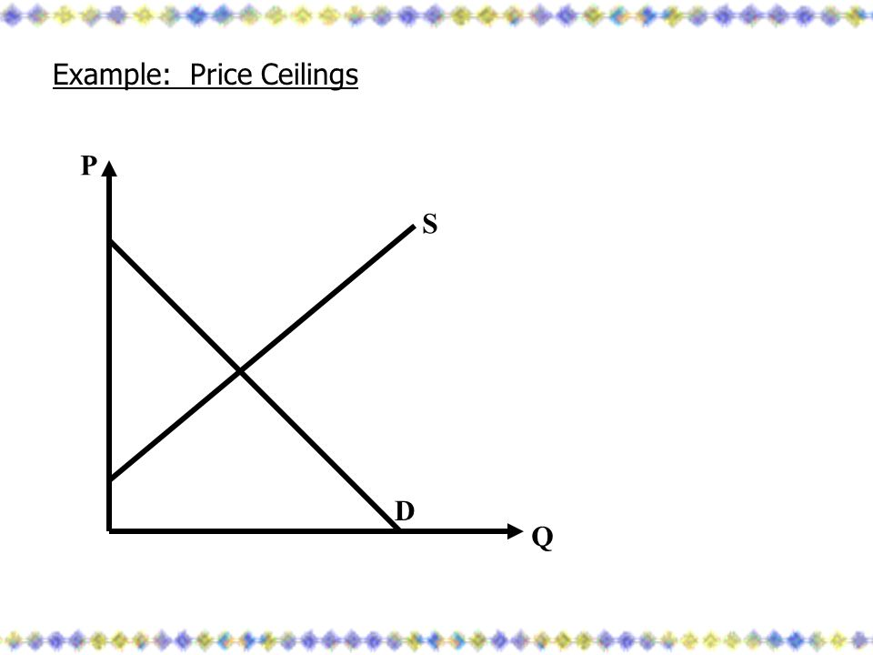 Example: Price Ceilings