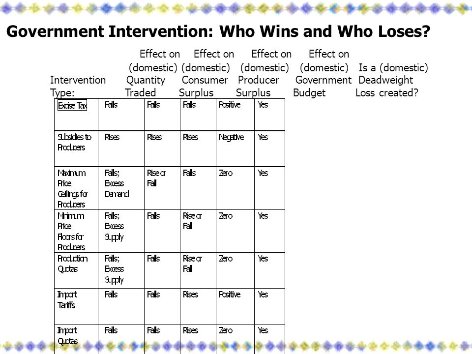 Government Intervention: Who Wins and Who Loses