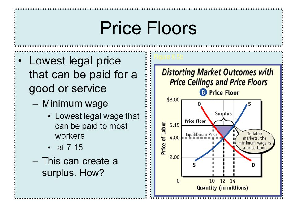 Price Floors Lowest legal price that can be paid for a good or service