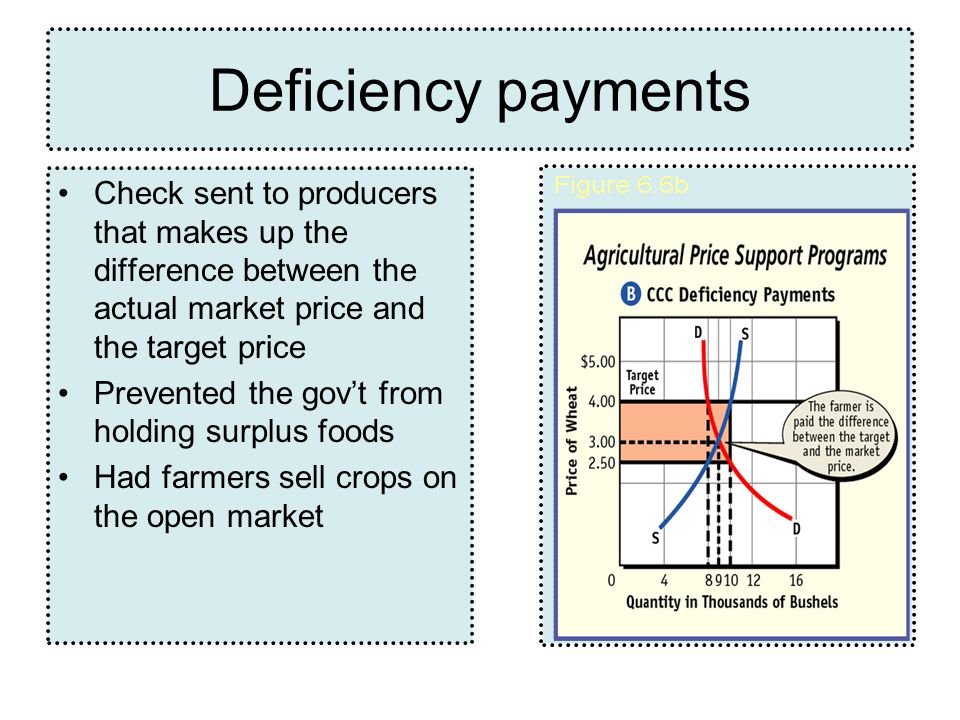 Deficiency payments Check sent to producers that makes up the difference between the actual market price and the target price.