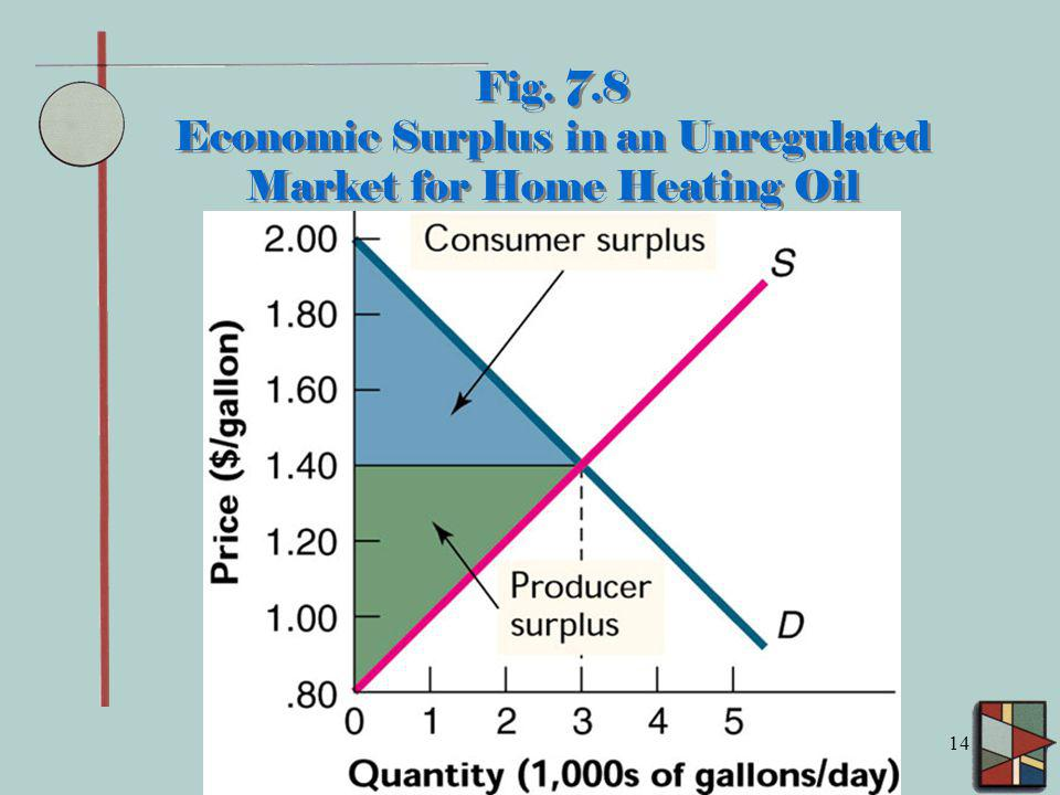 Fig. 7.8 Economic Surplus in an Unregulated Market for Home Heating Oil