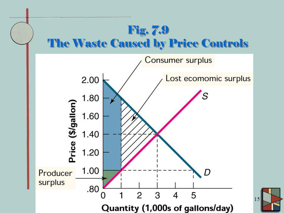 Fig. 7.9 The Waste Caused by Price Controls