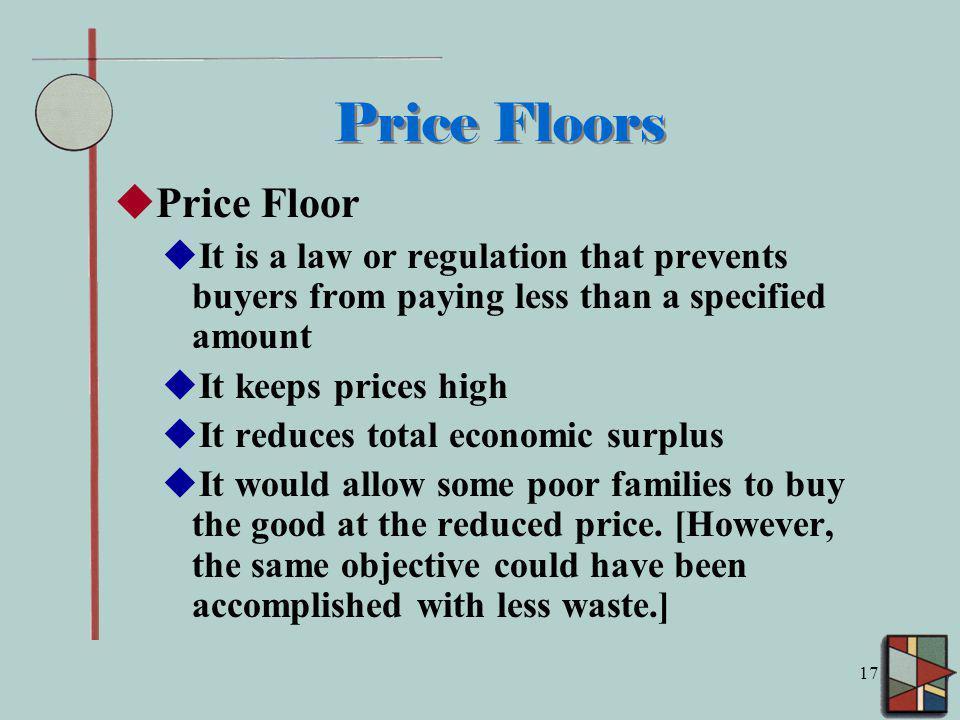 Price Floors Price Floor