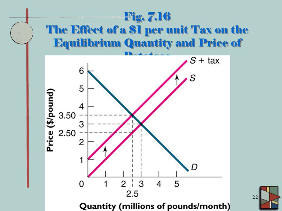 Fig. 7.16 The Effect of a $1 per unit Tax on the Equilibrium Quantity and Price of Potatoes